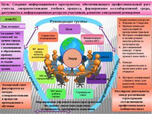 Руководящие группы Осуществление контроля: Форумы по 7 модулям Прямая линия д