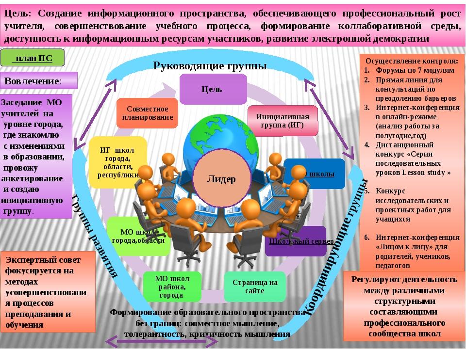 Руководящие группы Осуществление контроля: Форумы по 7 модулям Прямая линия д...