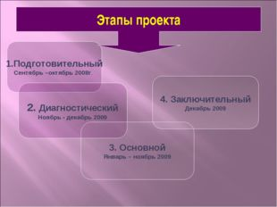 Этапы проекта 1.Подготовительный Сентябрь –октябрь 2008г. 2. Диагностический