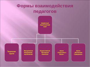 Формы взаимодействия педагогов