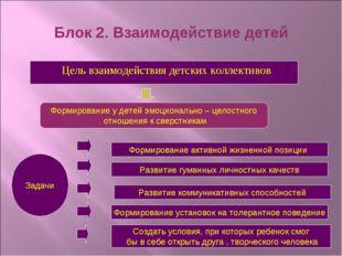 Блок 2. Взаимодействие детей Цель взаимодействия детских коллективов Формиров