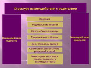 Структура взаимодействия с родителями Взаимодействие педагогов Взаимодействие