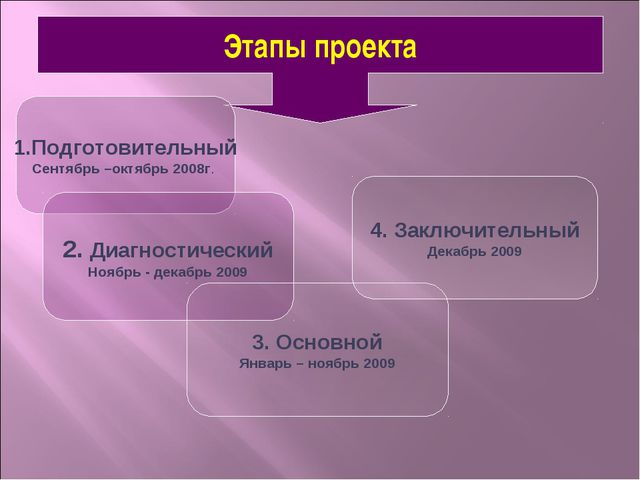Этапы проекта 1.Подготовительный Сентябрь –октябрь 2008г. 2. Диагностический...