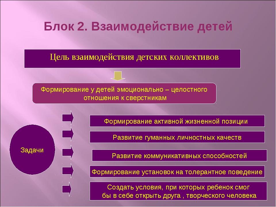 Блок 2. Взаимодействие детей Цель взаимодействия детских коллективов Формиров...