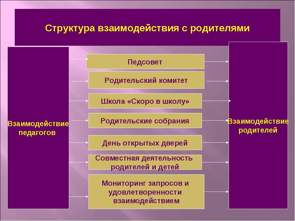 Структура взаимодействия с родителями Взаимодействие педагогов Взаимодействие...