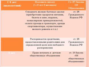С 6 лет (малолетний) Посещать школу (! с 6 лет 6 месяцев)  Ст. 67 Закона Об