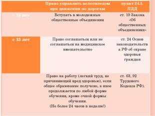 Право управлять велосипедом при движении по дорогам пункт 24.1. ПДД с 14 л