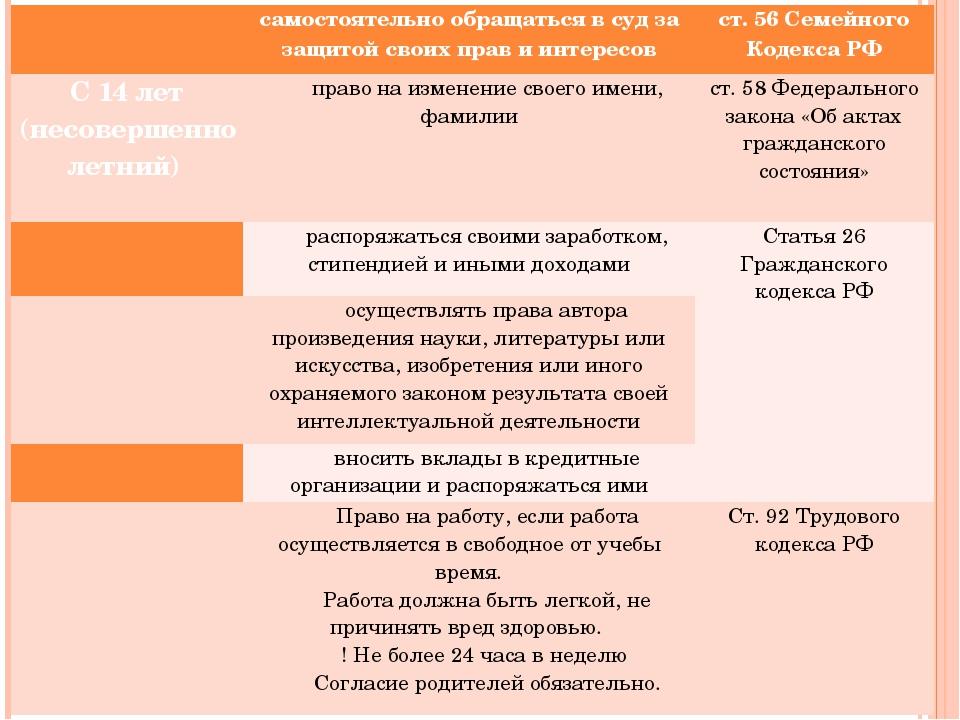 самостоятельно обращаться в суд за защитой своих прав и интересов ст. 56 Се...