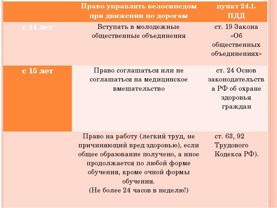 Право управлять велосипедом при движении по дорогам пункт 24.1. ПДД с 14 л...