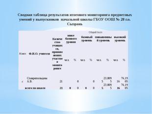 Сводная таблица результатов итогового мониторинга предметных умений у выпускн