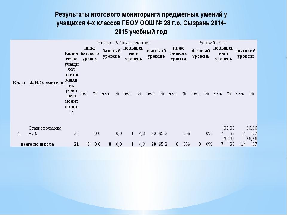 Результаты итогового мониторинга предметных умений у учащихся 4-х классов ГБО...