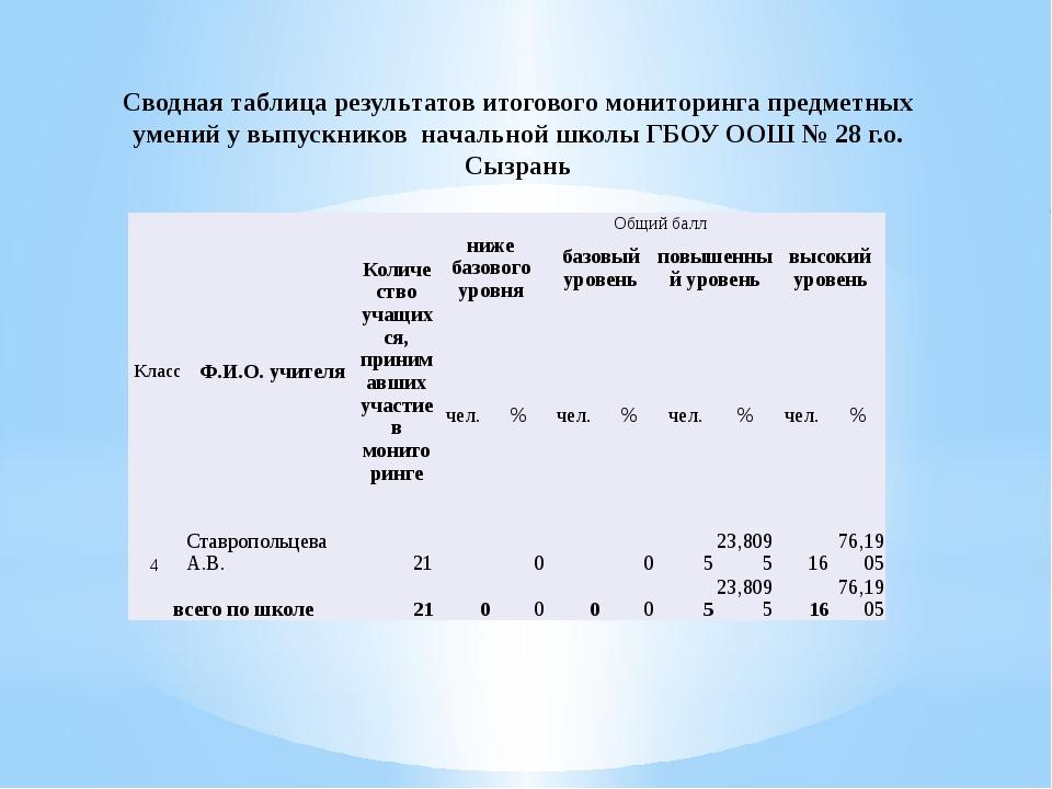 Сводная таблица результатов итогового мониторинга предметных умений у выпускн...