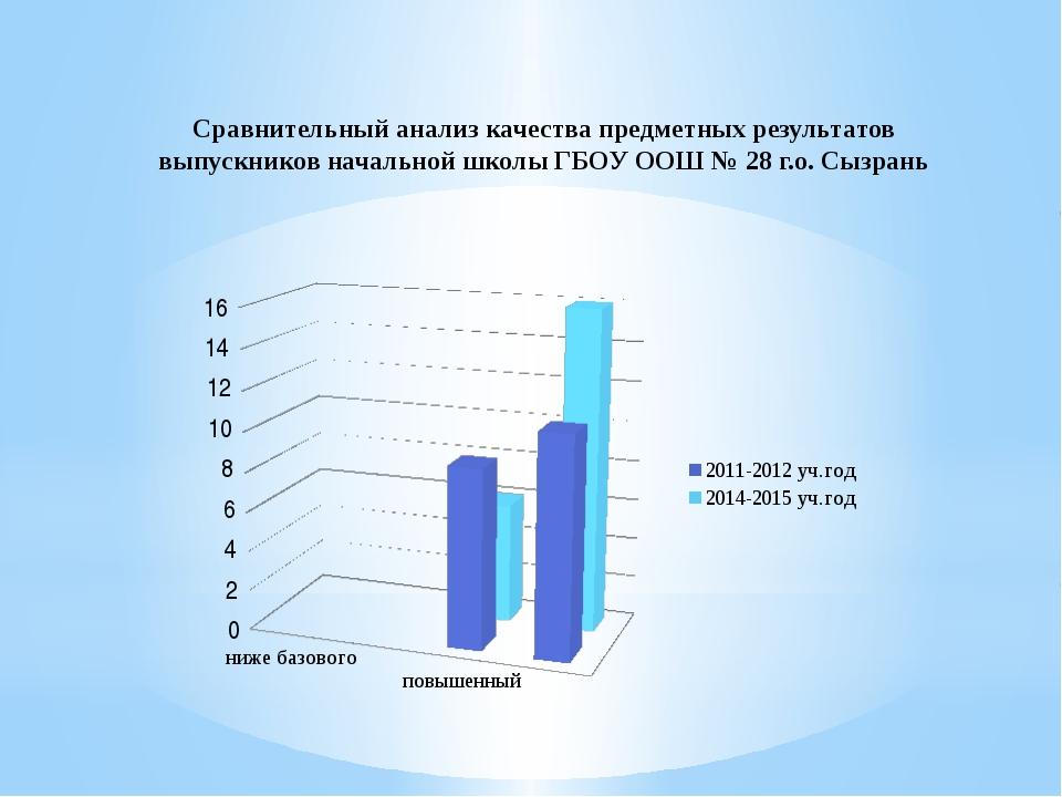 Сравнительный анализ качества предметных результатов выпускников начальной шк...