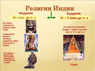 Индуизм Буддизм III- I тыс. до н. э. VI – V века до н. э. Бог Шива - повелит