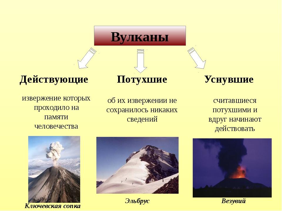 Вулканы Действующие Потухшие Уснувшие извержение которых проходило на памяти...