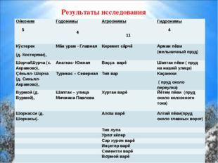 Результаты исследования Ойконим 5 Годонимы  4 Агроонимы  11 Гидронимы 4 Кÿ