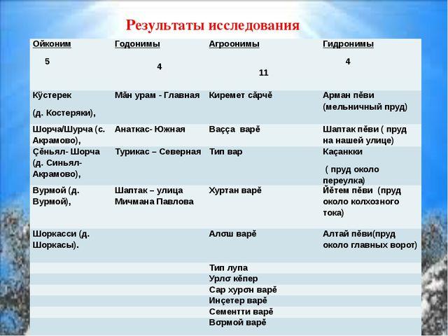 Результаты исследования Ойконим 5 Годонимы  4 Агроонимы  11 Гидронимы 4 Кÿ...