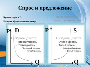 Спрос и предложение Кривая спроса D, Р – цена, Q –количество товара Кривая пр