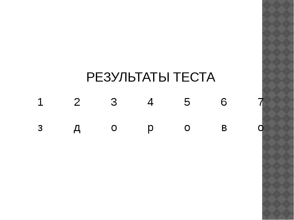 Устный счёт № 1 № 2 Задача 13б. 4б. 7б. 2б. 4б. РЕЗУЛЬТАТЫ ТЕСТА 1...