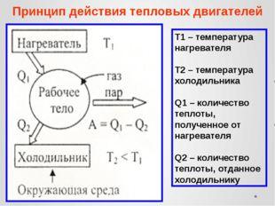 Принцип действия тепловых двигателей Т1 – температура нагревателя Т2 – темпер