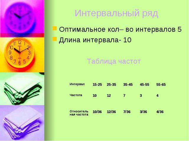 Интервальный ряд Оптимальное кол– во интервалов 5 Длина интервала- 10 Таблица...