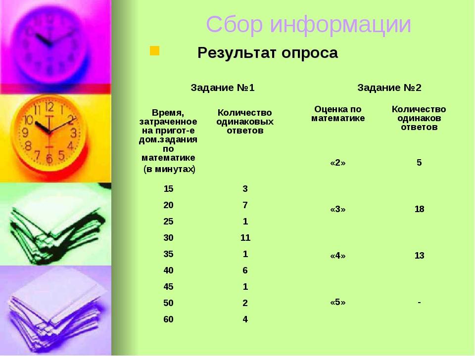 Сбор информации Результат опроса Задание №1 Задание №2 Время, затраченное на...