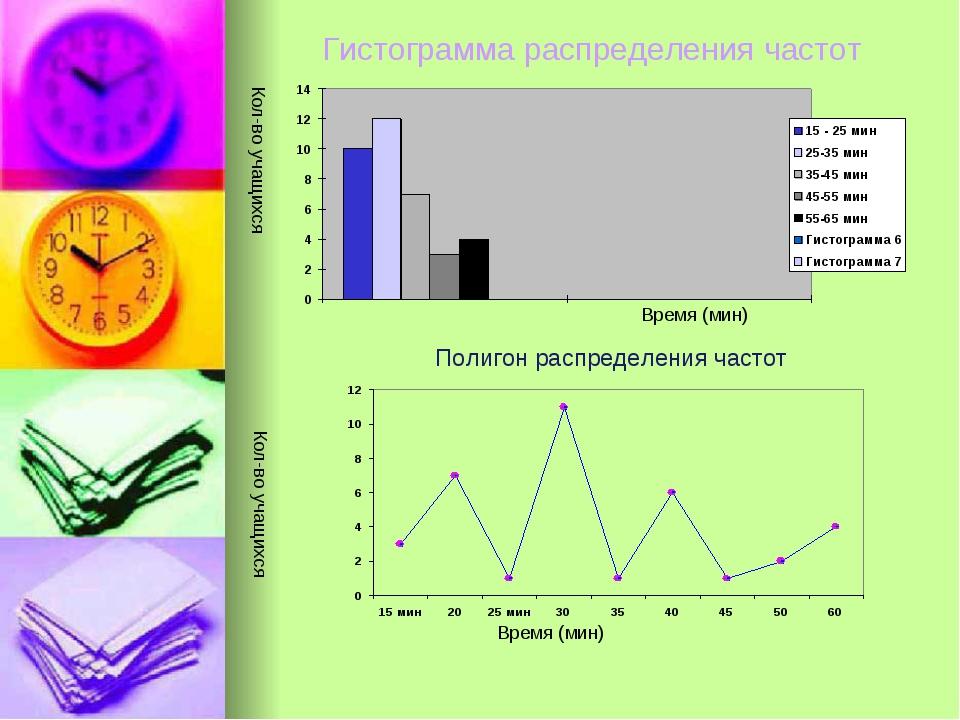Гистограмма распределения частот Время (мин) Кол-во учащихся Время (мин) Кол-...