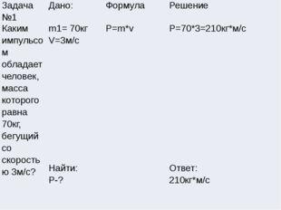 Задача №1 Дано: Формула Решение Каким импульсом обладает человек, масса котор