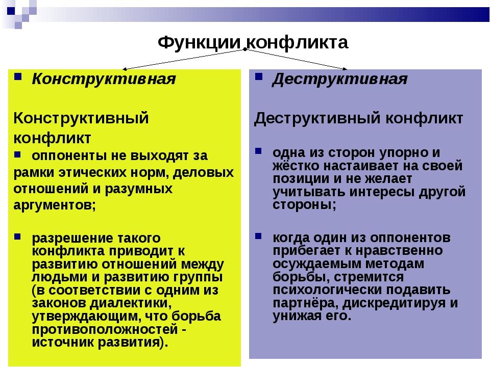 Функции конфликта Конструктивная Конструктивный конфликт оппоненты не выходят...