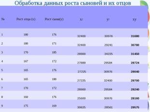 Обработка данных роста сыновей и их отцов №Рост отца (х)Рост сына(у)х2у2