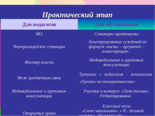 Практический этап Для педагоговДля обучающихся МОСеминары-практикумы Внутри