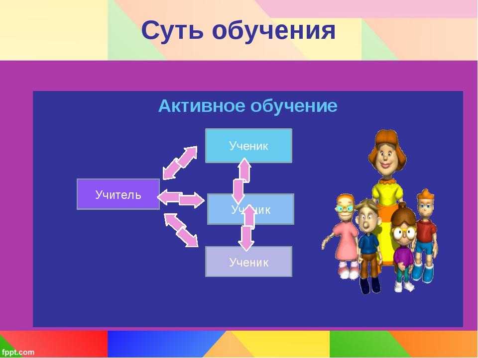 Активное обучение Суть обучения Учитель Ученик Ученик