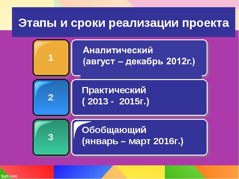 Этапы и сроки реализации проекта 1 2 3