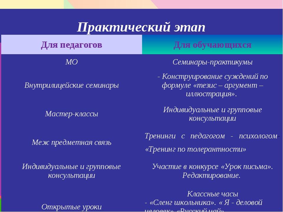 Практический этап Для педагоговДля обучающихся МОСеминары-практикумы Внутри...