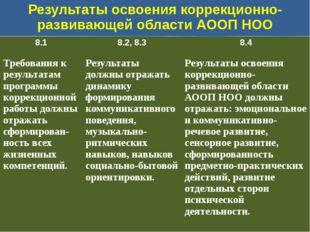 Результаты освоения коррекционно-развивающей области АООП НОО 8.1 8.2,8.3 8.4