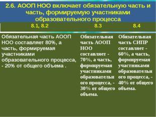 2.6. АООП НОО включает обязательную часть и часть, формируемую участниками об