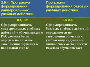 2.9.4. Программа формирования универсальных учебных действий. Программа форми