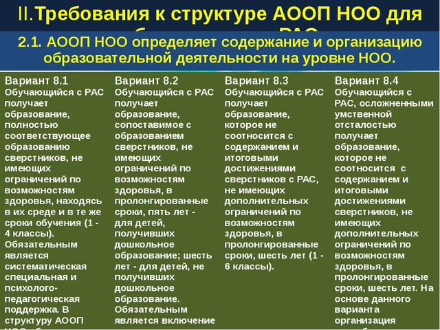 II.Требования к структуре АООП НОО для обучающихся с РАС 2.1. АООП НОО опреде...