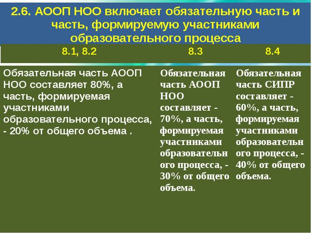 2.6. АООП НОО включает обязательную часть и часть, формируемую участниками об...