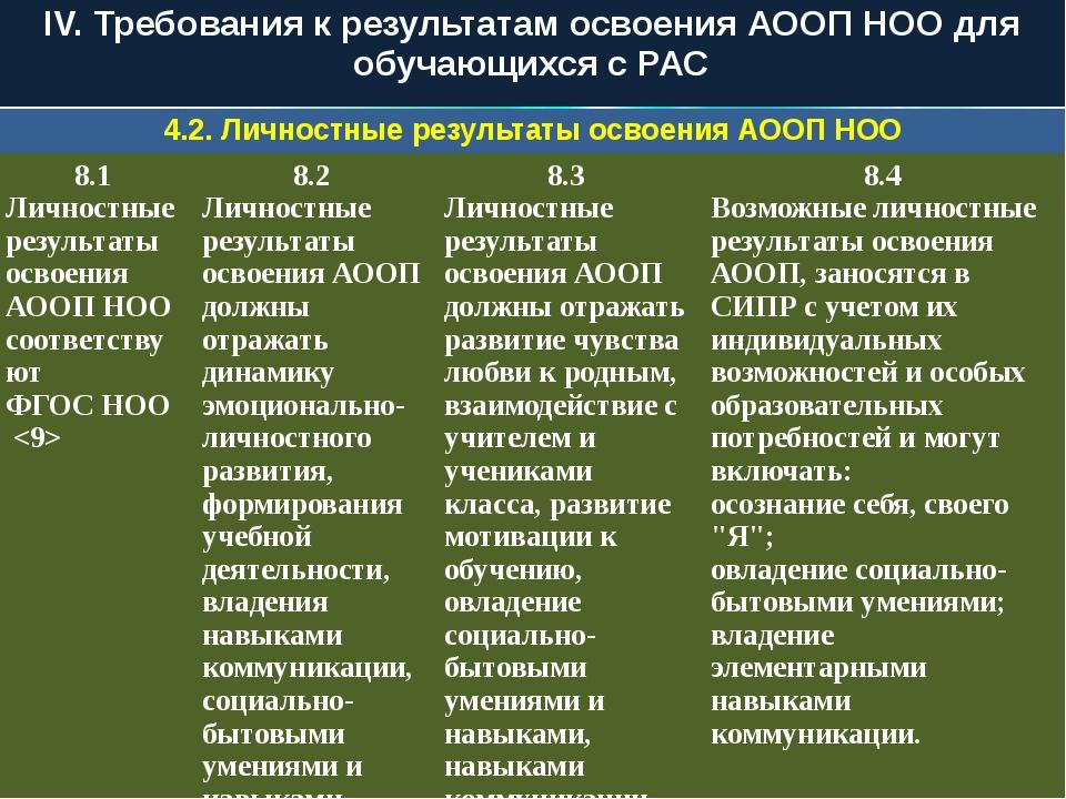 IV. Требования к результатам освоения АООП НОО для обучающихся с РАС 4.2. Лич...