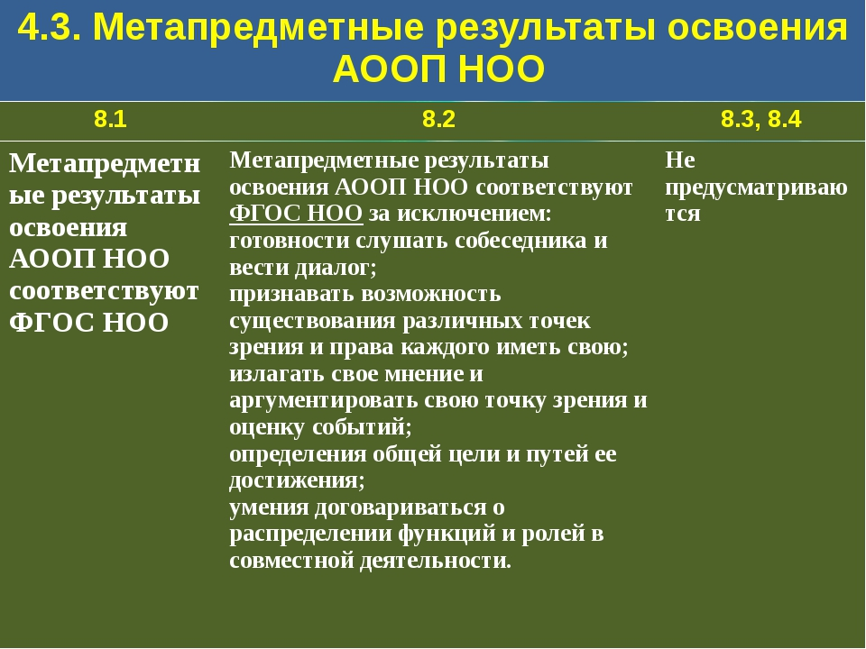 4.3. Метапредметные результаты освоения АООП НОО 8.1 8.2 8.3,8.4 Метапредметн...
