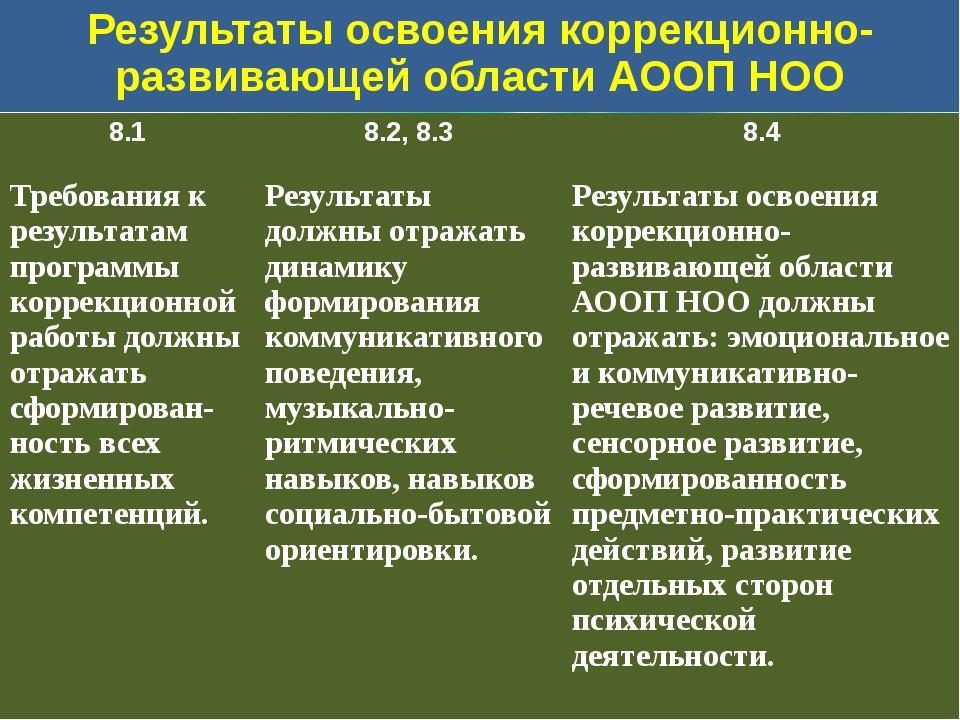 Результаты освоения коррекционно-развивающей области АООП НОО 8.1 8.2,8.3 8.4...