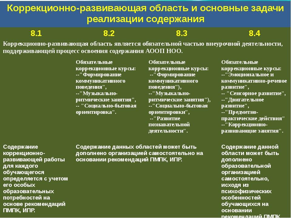 Коррекционно-развивающая область и основные задачи реализации содержания 8.1...
