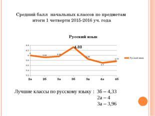 Средний балл начальных классов по предметам итоги 1 четверти 2015-2016 уч. го