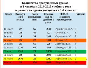 Количество пропущенных уроков в 1 четверти 2014-2015 учебного года в расчете