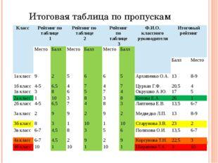 Итоговая таблица по пропускам Класс Рейтинг по таблице 1 Рейтинг по таблице 2