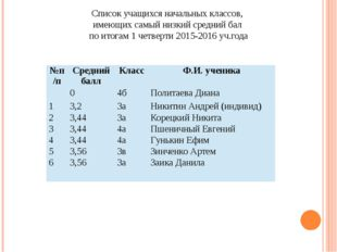 Список учащихся начальных классов, имеющих самый низкий средний бал по итогам