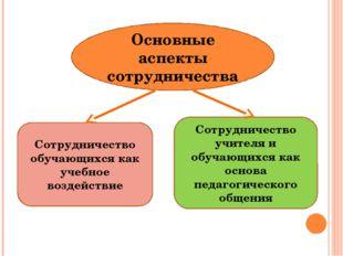 Основные аспекты сотрудничества Сотрудничество обучающихся как учебное воздей