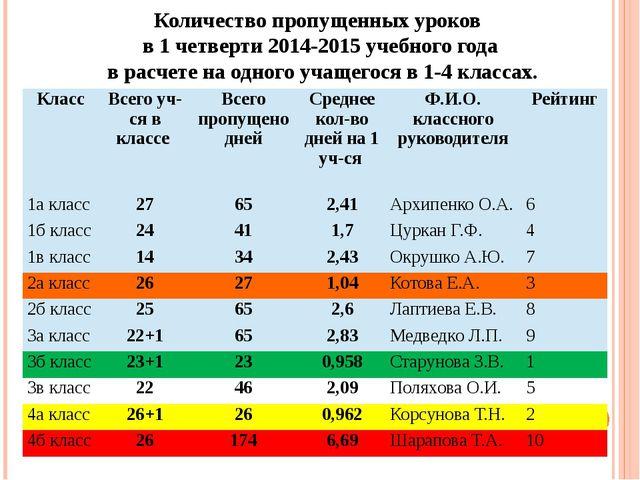 Количество пропущенных уроков в 1 четверти 2014-2015 учебного года в расчете...