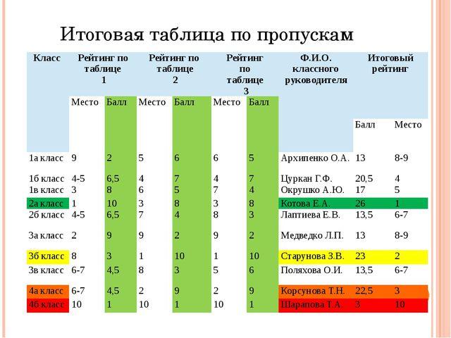Итоговая таблица по пропускам Класс Рейтинг по таблице 1 Рейтинг по таблице 2...
